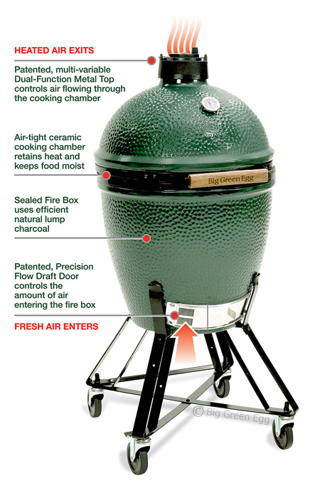 big green egg. Black Bedroom Furniture Sets. Home Design Ideas